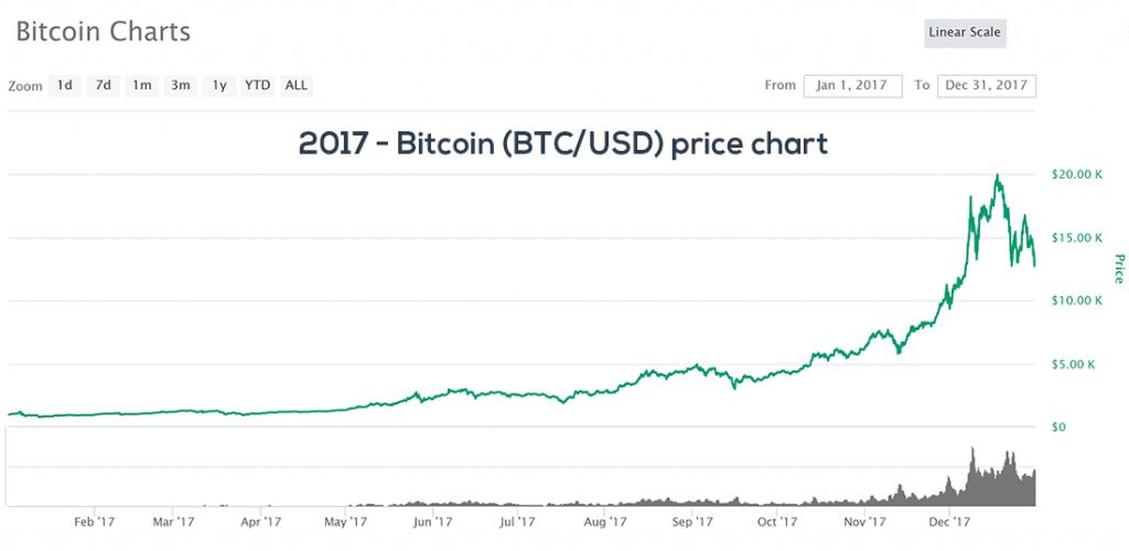 2017 Bitcoin BTC/USD price chart