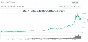 2017 Bitcoin BTC/USD price chart
