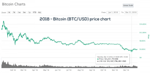 2018 Bitcoin BTC/USD price chart